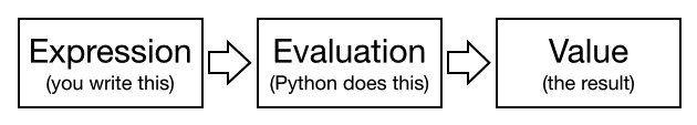 Expression -> Evaluation -> Value