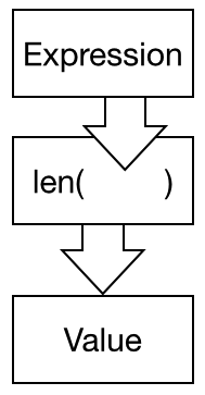 Function diagram